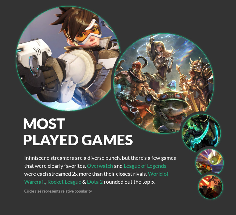 Most played games with Infiniscene
