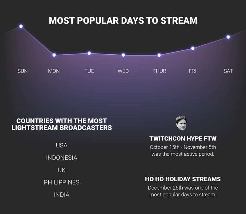 Sunday was the most popular day to stream in 2017