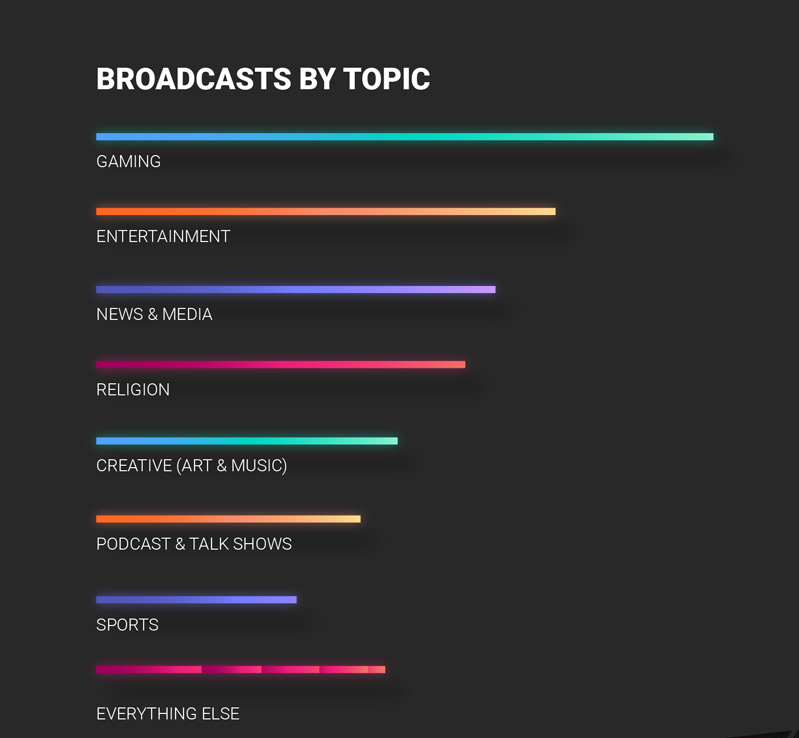 Infographic - live stream broadcasts by topic