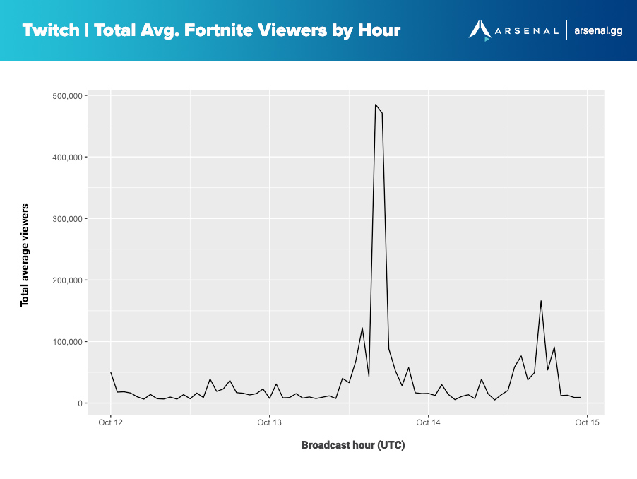 Twitch Total Average Fortnite Viewers by Hour